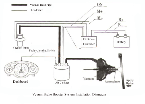 Vacuum Brake Booster Kits (Vacuum Brake Booster System ) VBBS