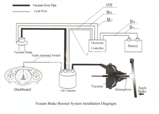 Vacuum Brake Booster Kits (Vacuum Brake Booster System ) VBBS